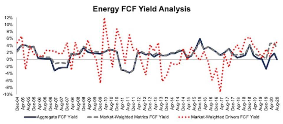 Energy FCF Yield Methodologies Compared 2004-2020-08-11