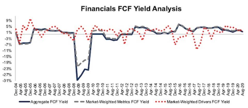 Financials FCF Yield Methodologies Compared 2004-2020-08-11