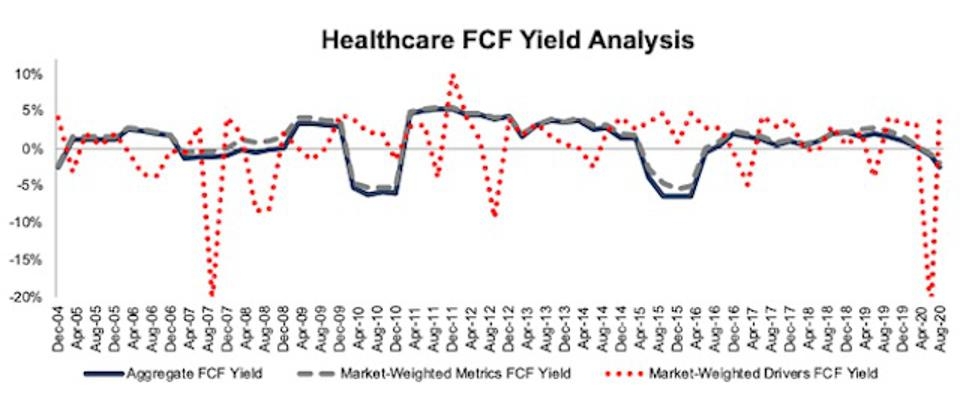 Healthcare FCF Yield Methodologies Compared 2004-2020-08-11