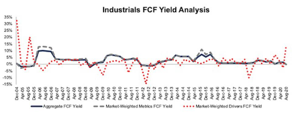 Industrials FCF Yield Methodologies Compared 2004-2020-08-11