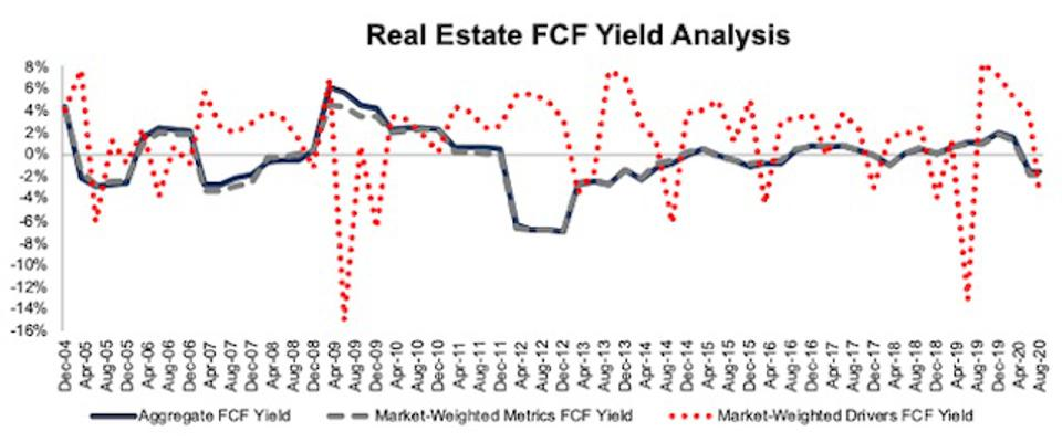 Real Estate FCF Yield Methodologies Compared 2004-2020-08-11