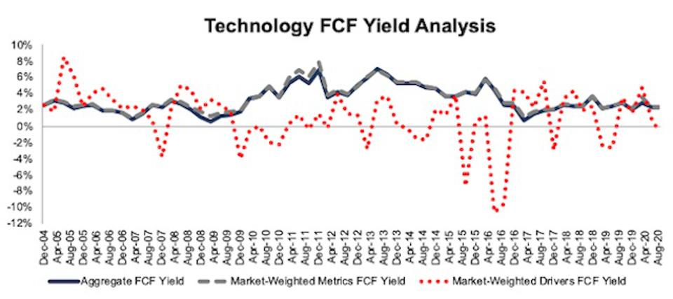 Technology FCF Yield Methodologies Compared 2004-2020-08-11