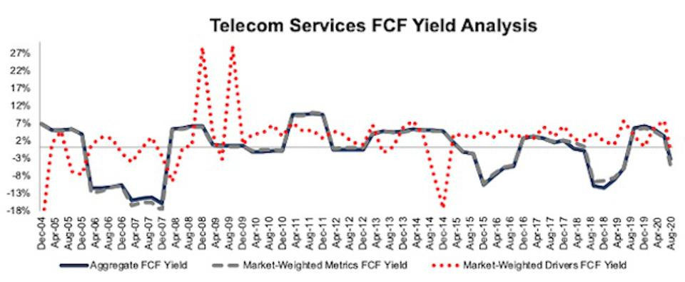 Telecom Services FCF Yield Methodologies Compared 2004-2020-08-11