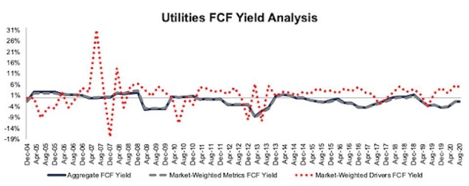 Utilities FCF Yield Methodologies Compared 2004-2020-08-11