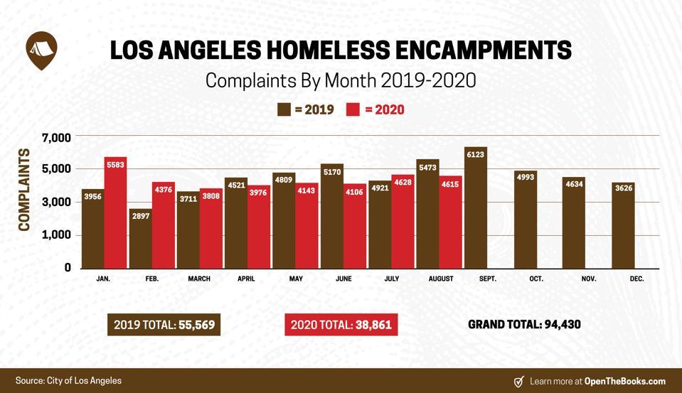 2019 vs. 2020 month-by-month complaints regarding homeless encampments.