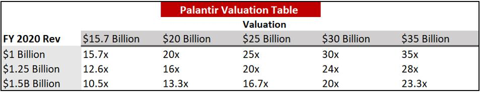 palantir ipo valuation table
