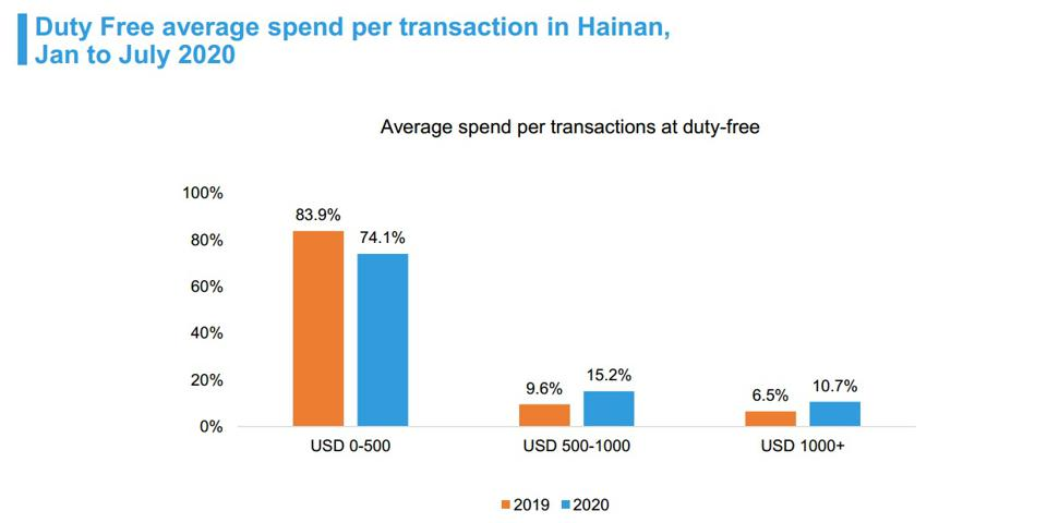 Chart showing average spend per transaction in Hainan.