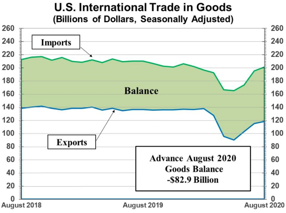 Goods trade