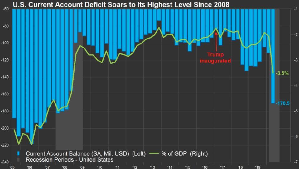 U.S. current account deficit