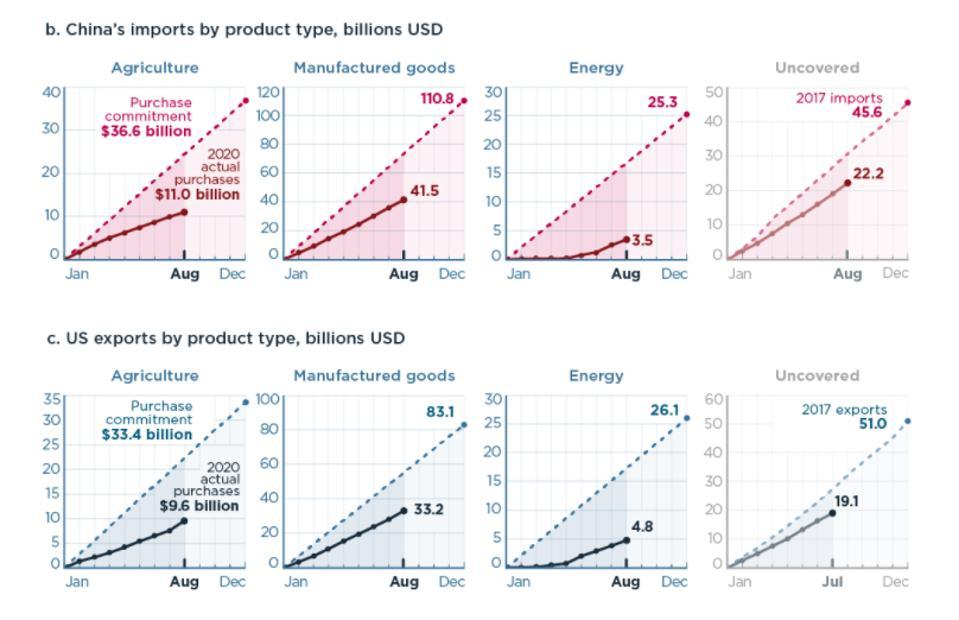 U.S. exports to China
