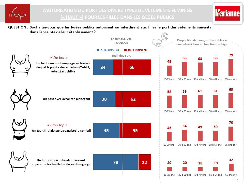 IFOP, a French polling organization, conducted a survey about the debate over dress codes in schools. The nature of the questions and a rather detailed graphic has sparked an outcry.
