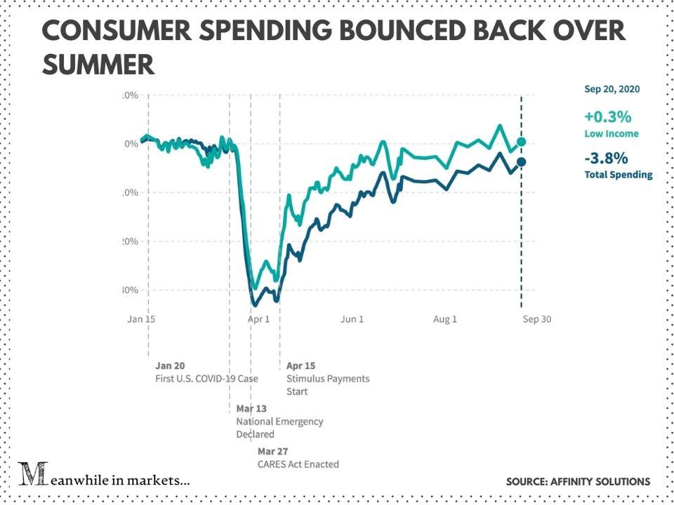 Consumer spending bounced back over summer, stimulus checks, stimulus bill, stimulus package