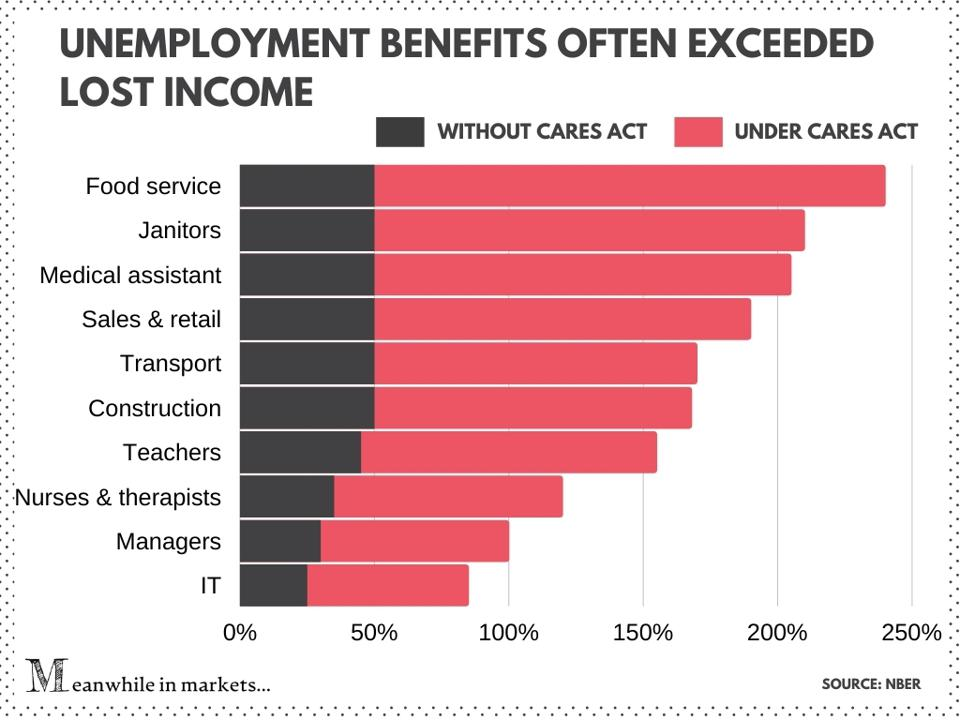 Cares Act benefits often exceeded lost income | stimulus checks, stimulus bill,