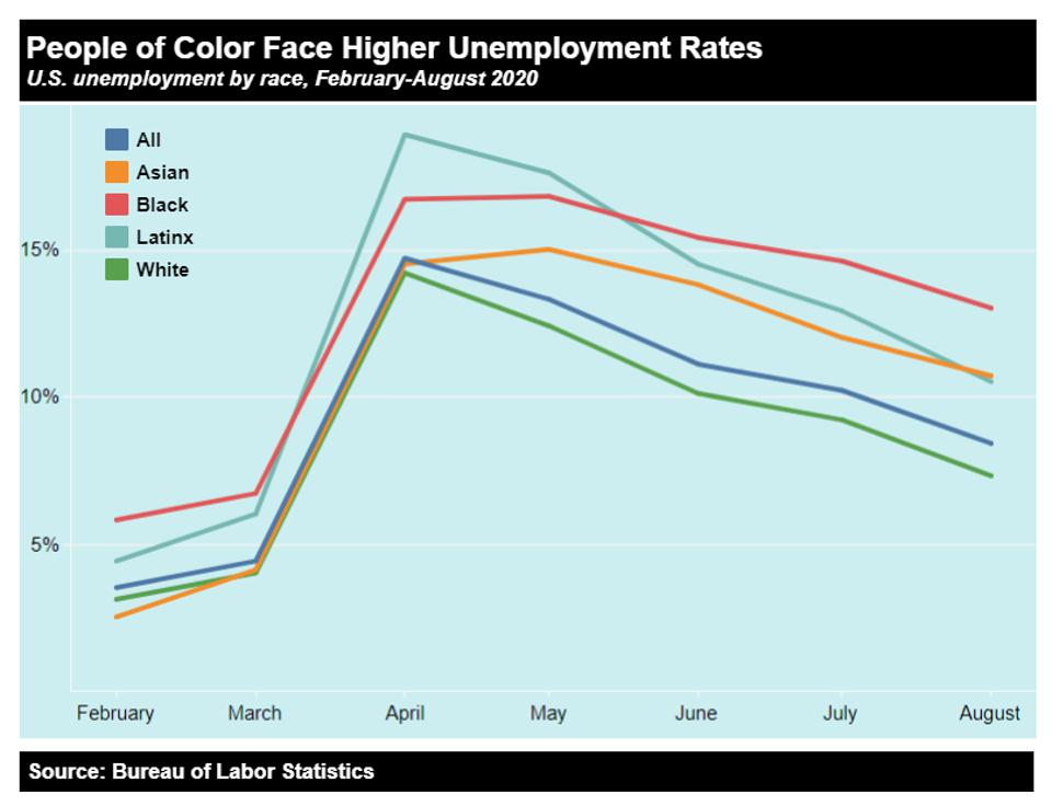 Jobless gap by race