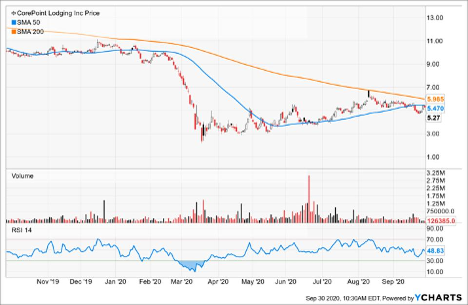 Simple Moving Average of Corepoint Lodging Inc (CPLG)