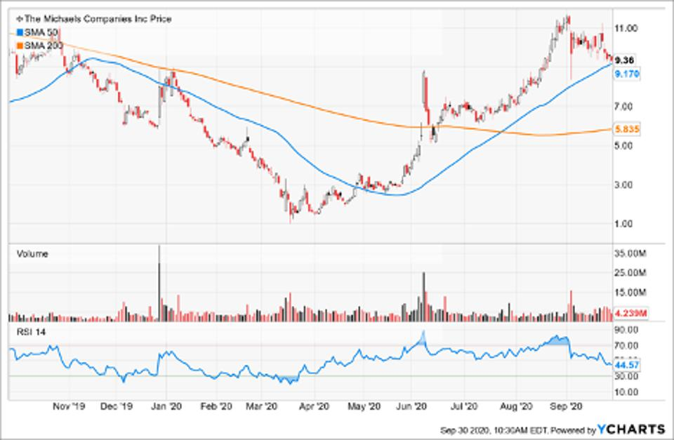 Simple Moving Average of Michaels Co Inc (MIK)