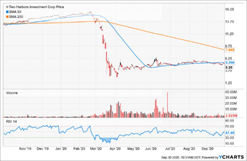 Simple Moving Average of Two Harbors Investment Corp (TWO)