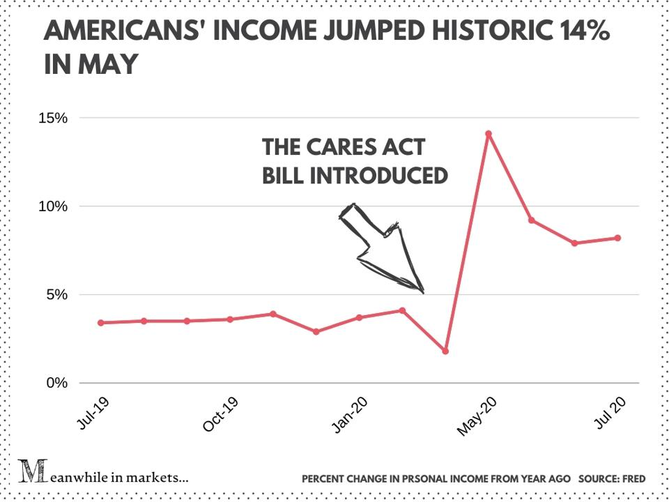 Americans' income jumped a historic 14% in May, 2020 stimulus bill, stimulus package