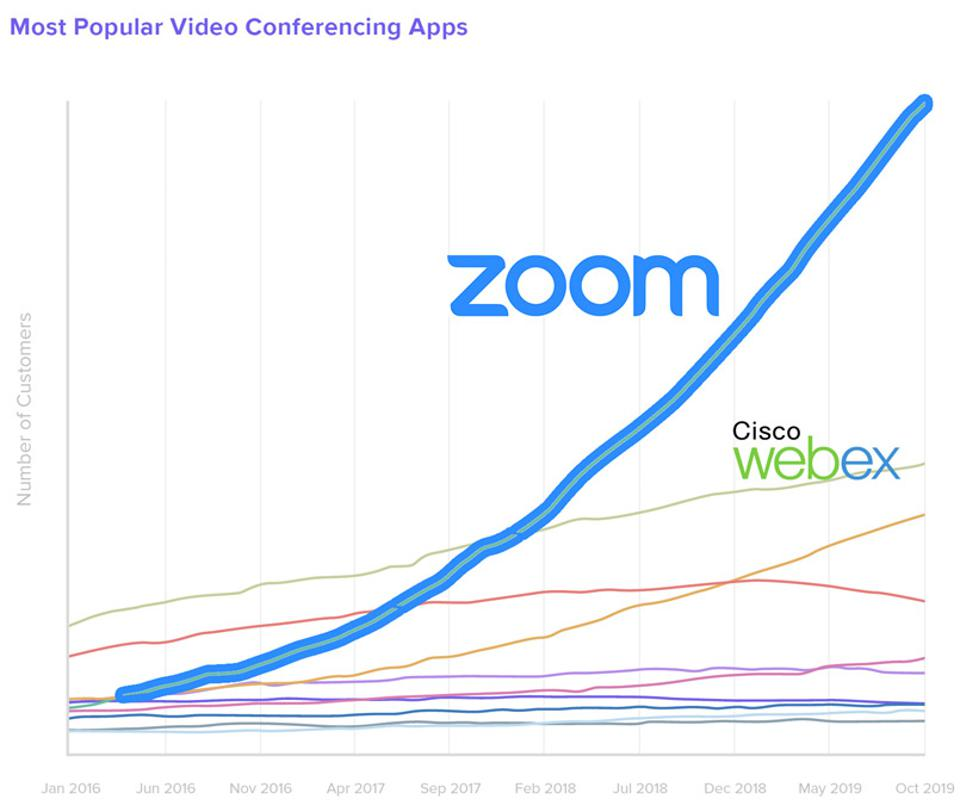 chart showing customer count of most popular web conferencing apps
