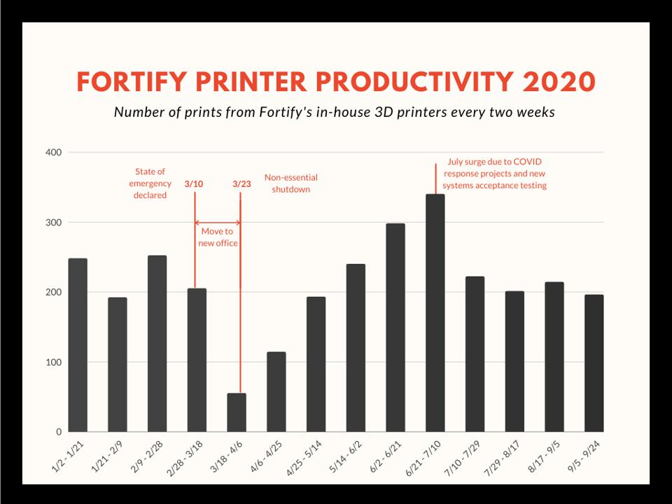 A bar graph shows productivity levels of Fortify's in-house 3D printers.