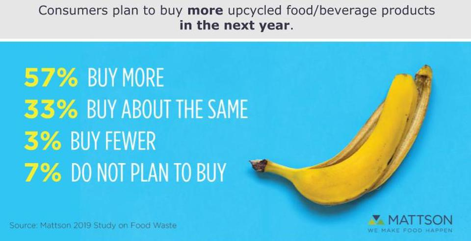 Mattson innovation upcycling consumer study food beverage