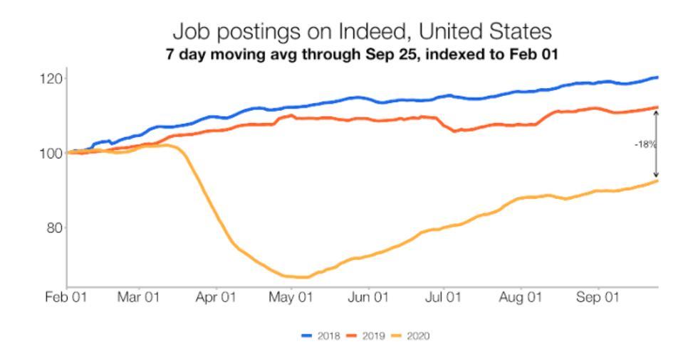Job postings on Indeed