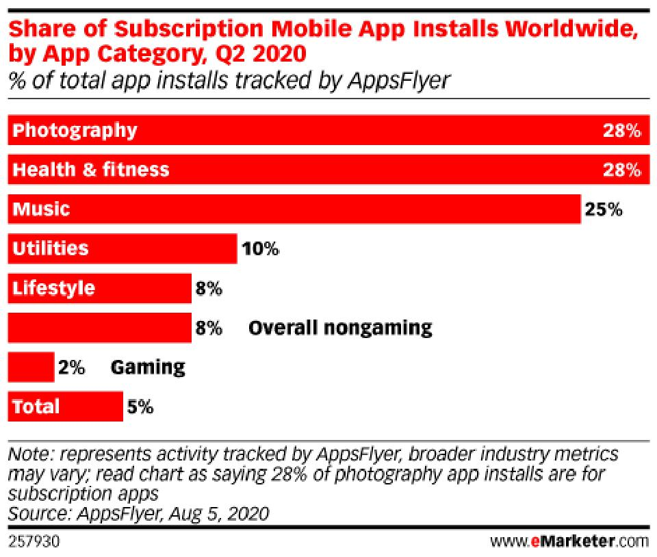 Various choices of mobile subscriptions across  many categories.