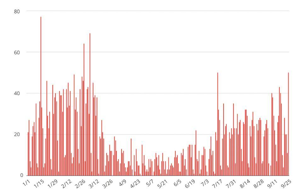 UrbanDigs Chart