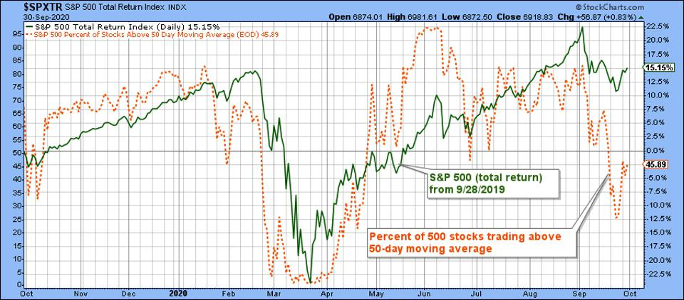 Graph shows performance pattern along with falling number of stocks trading above 50-day moving average
