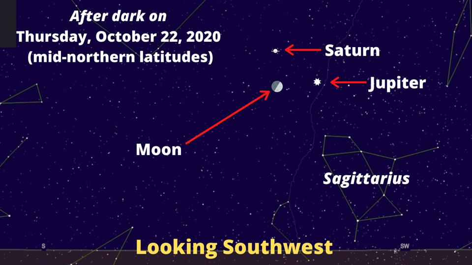 A 45%-lit Moon will form a triangle with bright Jupiter and dim Saturn.
