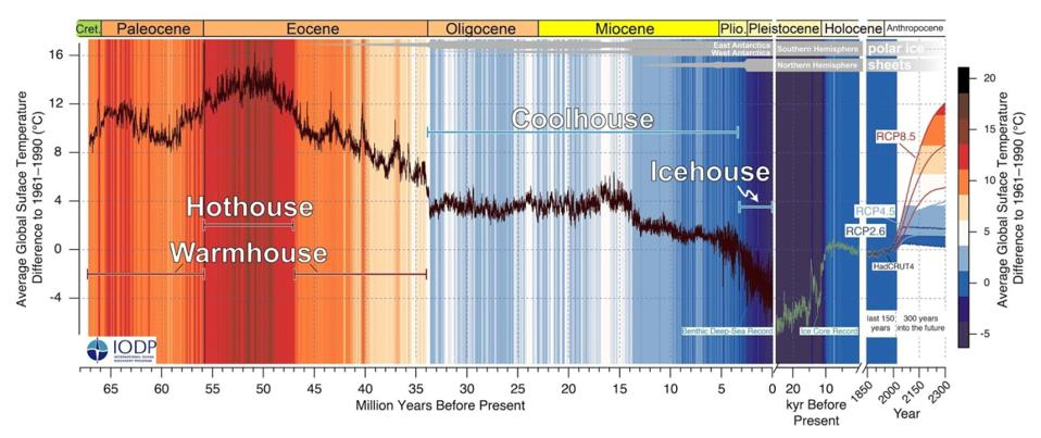A climate map showing the last 66 million years of Earth's history. The next centuries could be unlike anything we've ever seen as the average global surface temperature could rise by 5 to 10°C.
