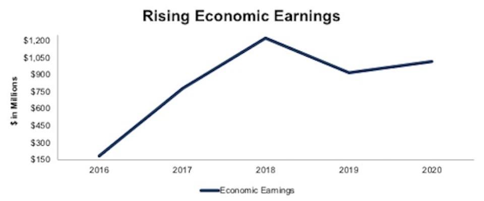 STX Economic Earnings