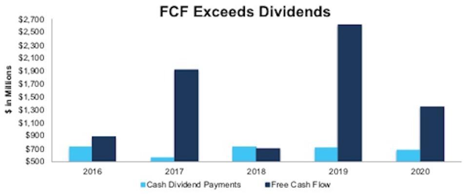 STX FCF vs. Dividends