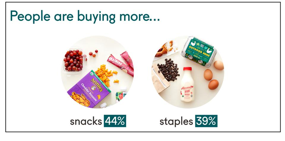 Online grocery shopping Good eggs study consumer behavior snacks staples
