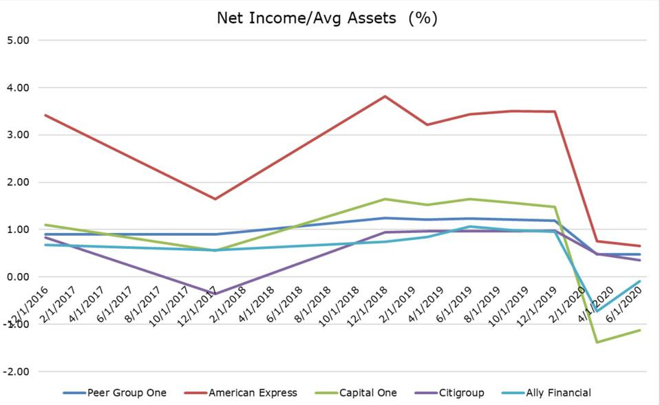 Net Income/Average Assets, %