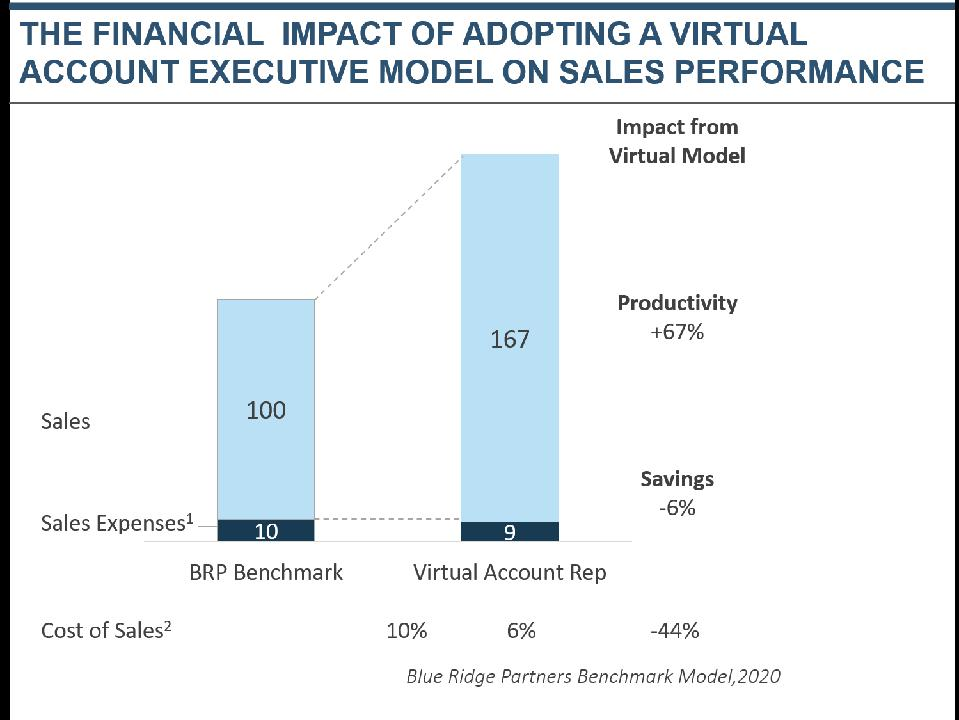 The Financial Impact of Adopting Virtual Channels