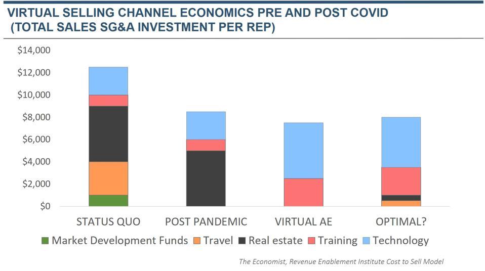 Virtual Selling Channel Economics Pre and Post Covid-19