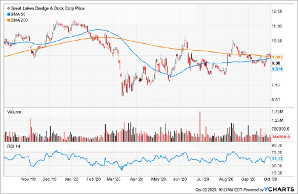 Simple Moving Average of Great Lakes Dredge & Dock Corp (GLDD)