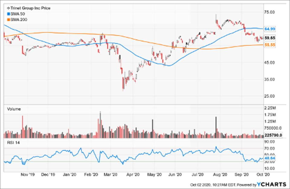 SImple Moving Average of Trinet Group Inc (TNET)