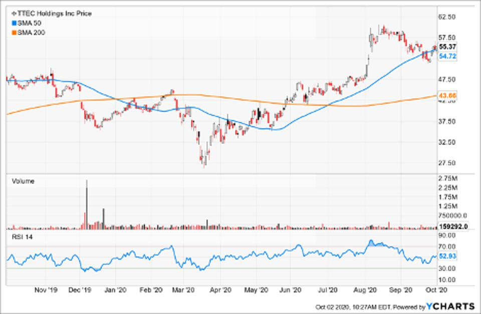 Simple Moving Average of Ttec Holdings Inc (TTEC)