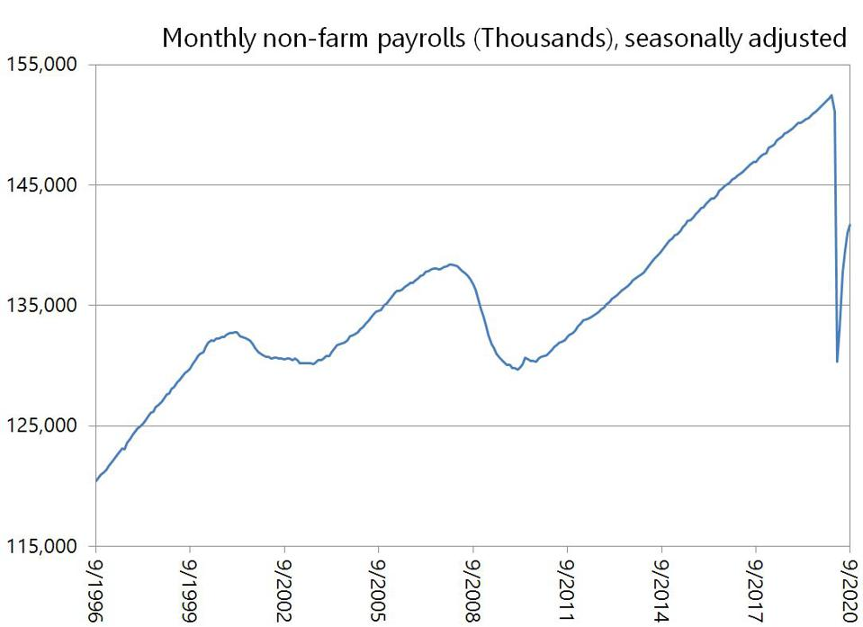 Seasonally adjusted labor data