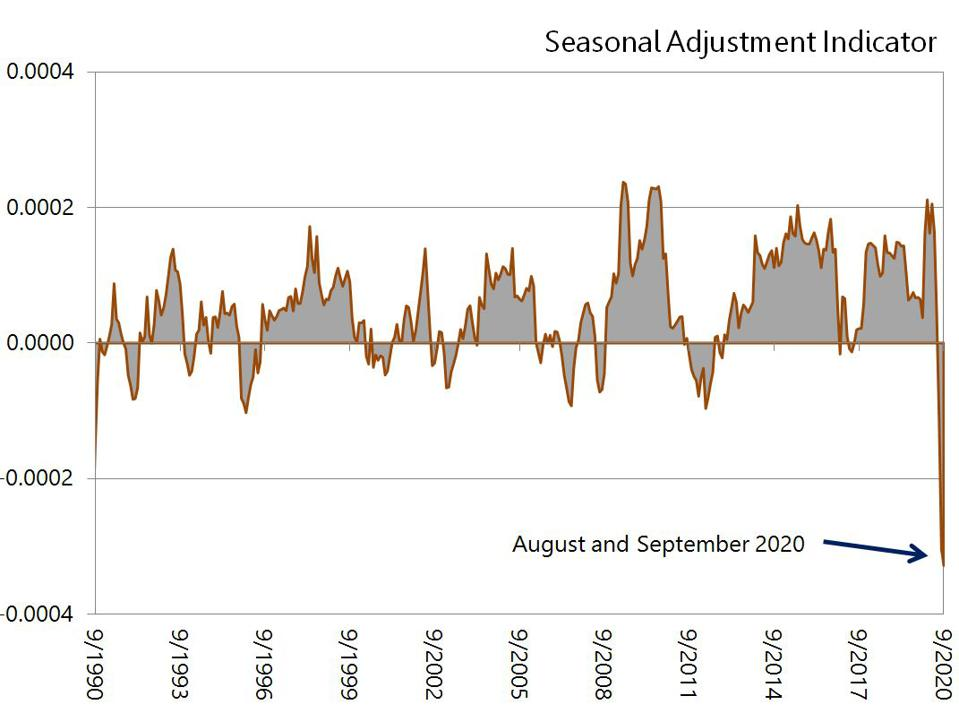 Seasonal adjustment of labor data has become more difficult