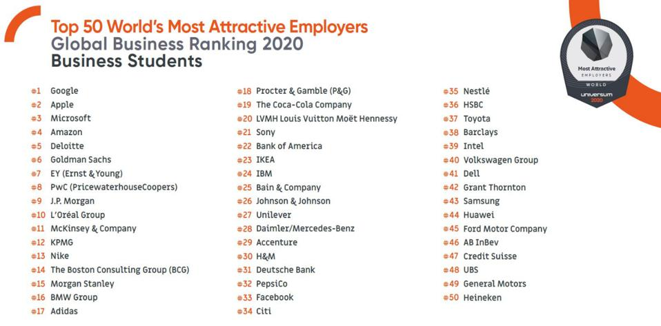 2020 World's Most Attractive Employers