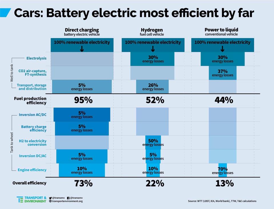 Graph showing relative efficiencies of battery-electric, fuel-cell electric, and fossil fuel vehicles.