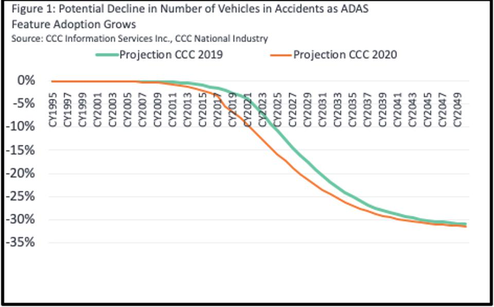 Potential decline in accidents as ADAS adoption features grow.