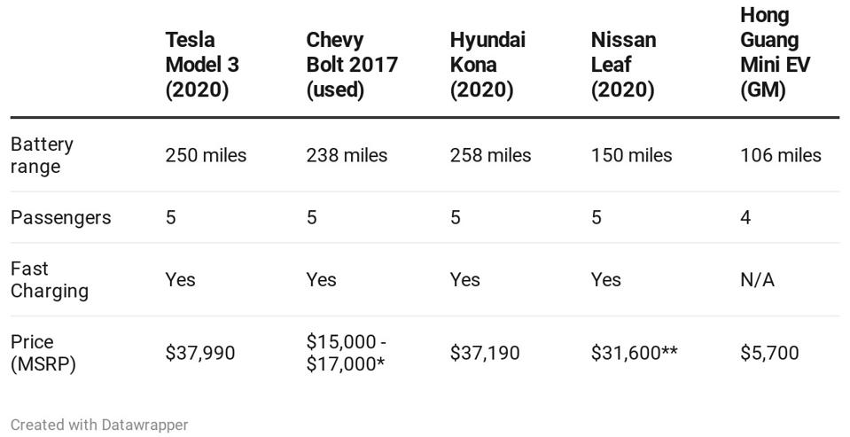 Table: Tesla Model 3, used Chevy Bolt