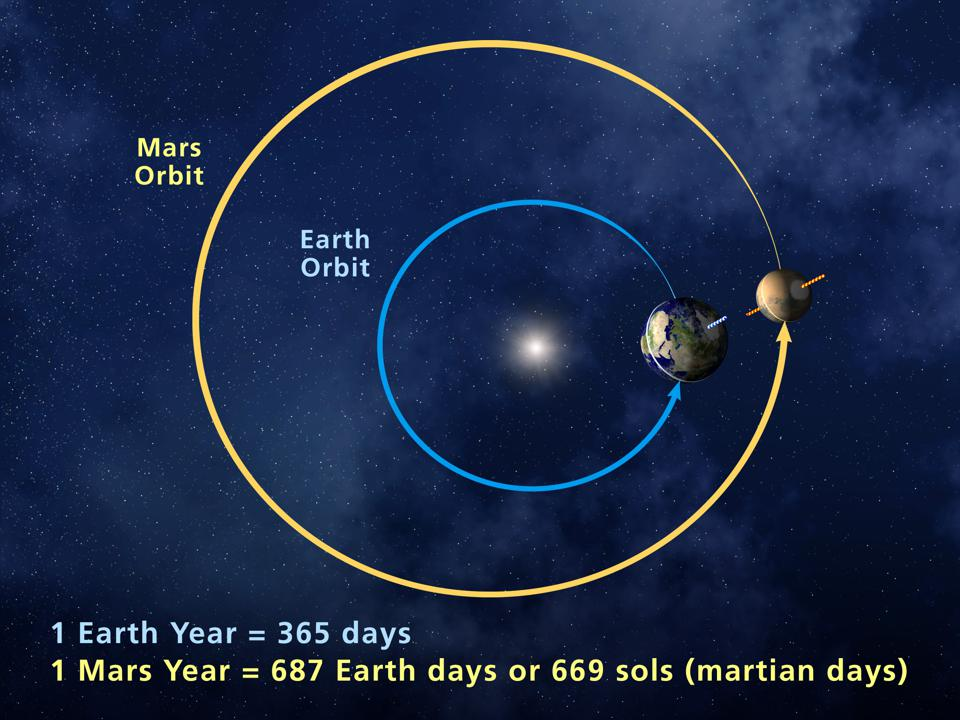The relative times and distances it takes Earth and Mars to revolve around the Sun.