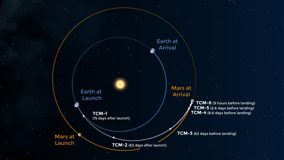 The route that Mars 2020, which includes the Perseverance rover, takes to Mars.