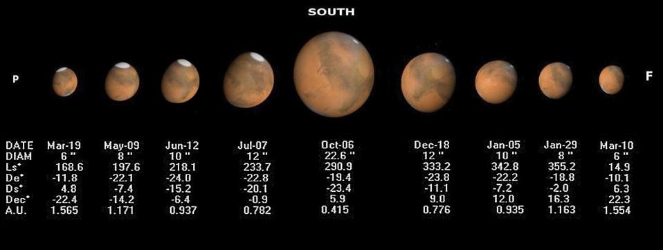Variations in Mars's angular diameter as viewed from Earth, dependent on its distance.