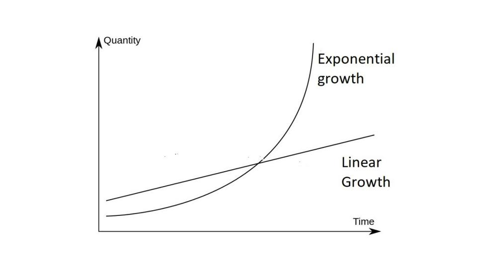 The difference between linear and exponential growth